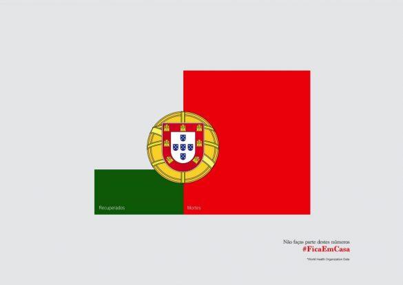 Wunderman Thompson / World Health Organization: Covid-19 Flags